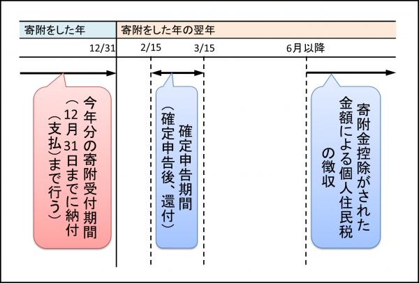 【ふるさと納税】確定申告スケジュール