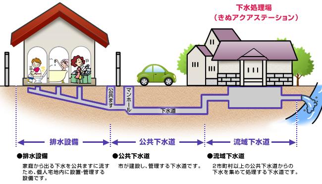 宅地内の排水設備