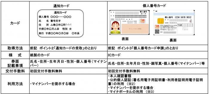 通知カード・個人番号カードの違い