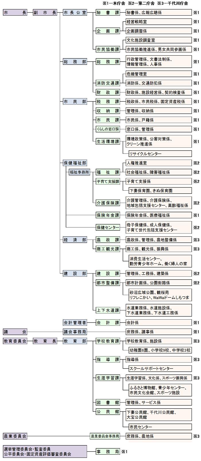 R02_行政機構図