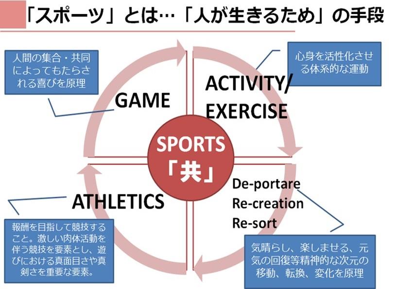 スポーツ環境デザイン2